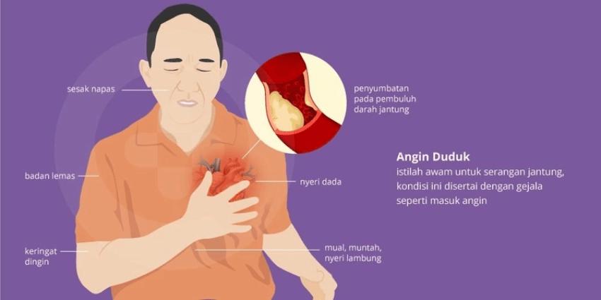 Bagaimana Cara Membedakan Angin Duduk dan Serangan Jantung?