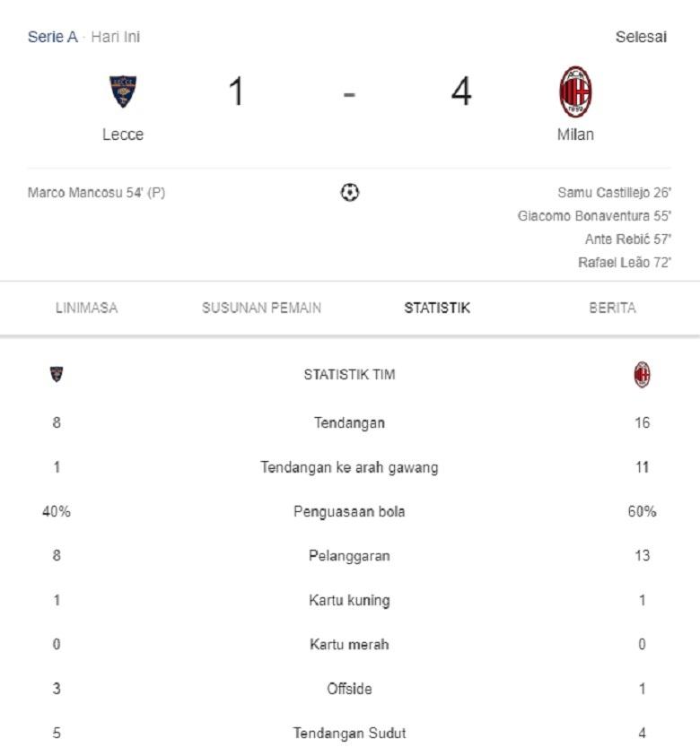 Statistik Akhir Lecce vs AC Milan