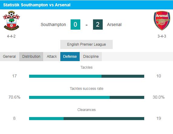 Sounthampton vs Arsenal, Strategi Terbaru The Gunners