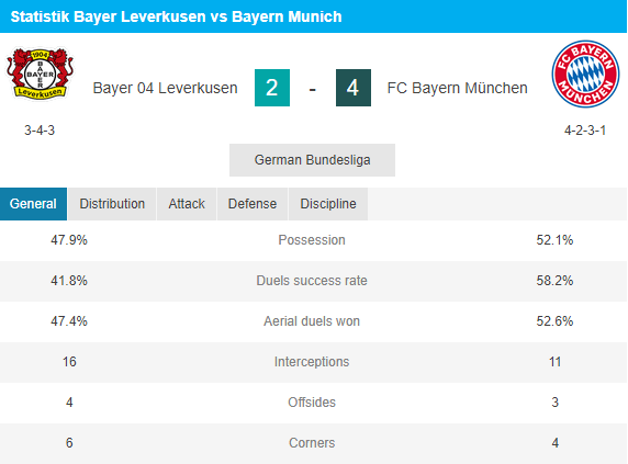 Statistik Bayern leverkusen vs Munchen
